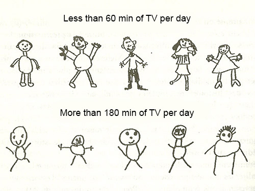 Drawings of children related to TV exposure