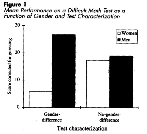 Difference in performance between men and women on a mathematical task, when a prejudice is suggested, and when it is not. Claude Steel, 1997